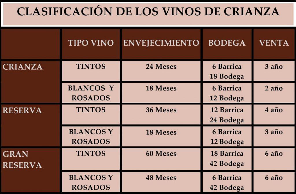 vino reserva vino crianza